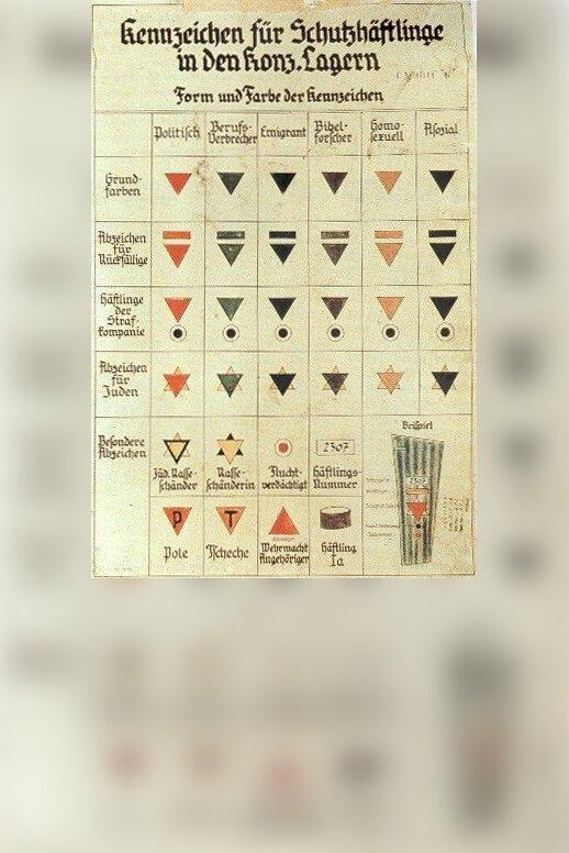 Nazistowskie oznakowanie