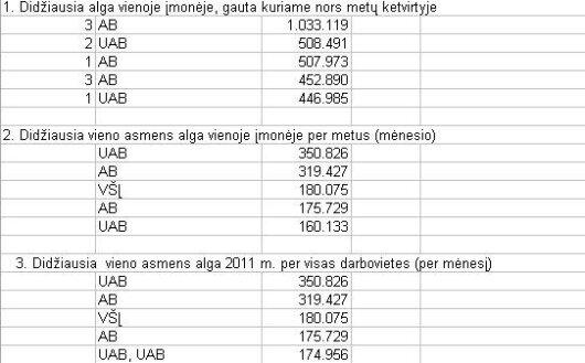 Paaiškėjo, kokia didžiausia mėnesio alga Lietuvoje