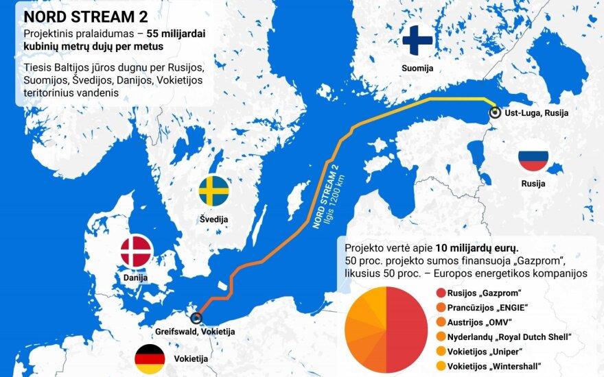 Nord Stream2