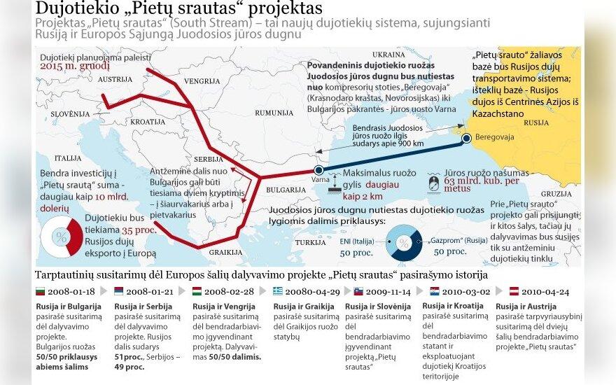 """В Болгарии началось строительство газопровода """"Южный поток"""""""