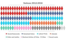 Seimas current