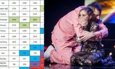 X Faktoriaus žiūrovų balsavimo lentelė, Iglė Bernotaitytė, Saulius Prūsaitis