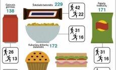Kiek reikia nueiti ir nubėgti, kad būtų sudegintos kalorijos?