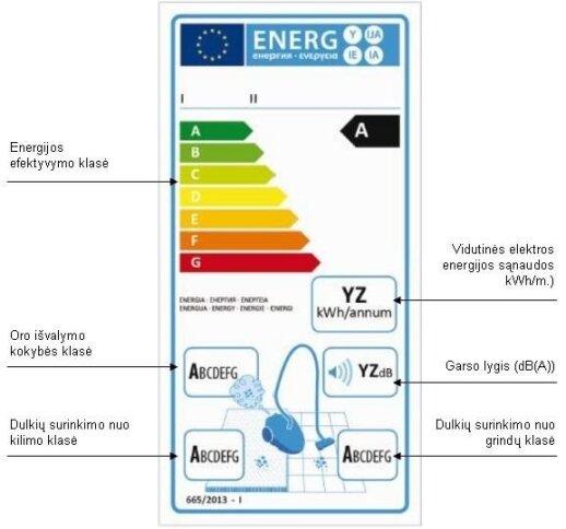 Siurblių energetinė klasė