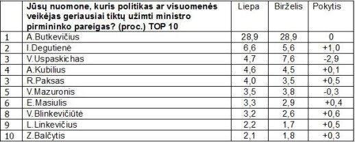 Kuris politikas geriausiai tiktų premjero pareigoms?