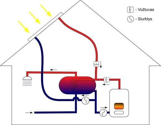 Darau pats: saulės kolektorių jungimo schemos