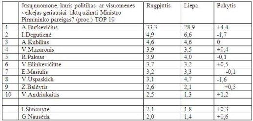 Kuo rinkėjus keri socialdemokratai ir A. Butkevičius
