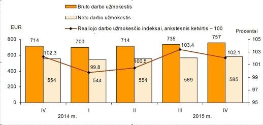Dirbantiems Lietuvoje - džiugios naujienos