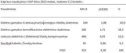 V.Mačiulis. Saulės energetika Lietuvoje: kas gi nutiko?