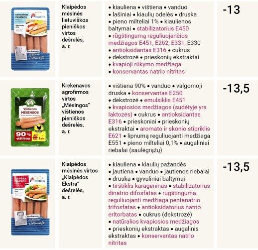 Eksperimentas: išnagrinėjus lietuviškų dešrelių sudėtį rezultatas šokiravo