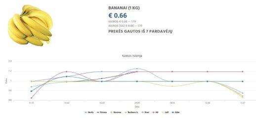 Bananų kainų istorija