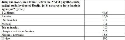 Kiek laiko Lietuvą būtų pajėgi atsilaikyti be NATO pagalbos