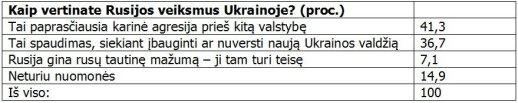 Ar V. Putino karo žygis įbaugino lietuvius: požiūrio į Rusiją pokyčiai