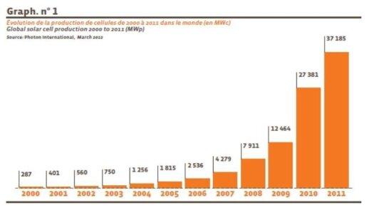 Saulės energetikos plėtra pasaulyje