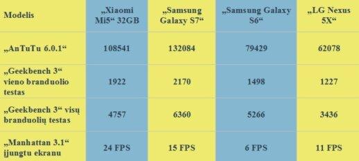 Skirtingų telefonų palyginimas