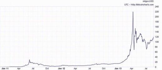 bitcoin prekybos genezės apžvalga kas yra bitkoino pelnas