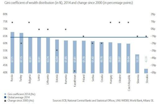 Turto nelygybės koeficientas GINI of Wealth Rytų Europos šalyse