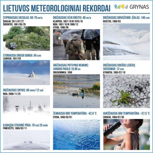 Metereologiniai rekordai