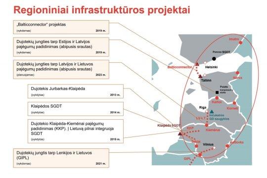 Regioniniai infrastruktūros projektai