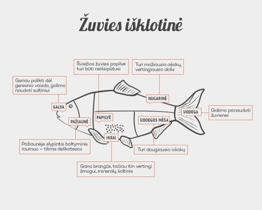 Žuvies išklotinė
