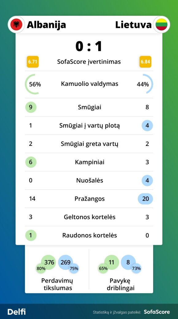 Albanija – Lietuva statistika