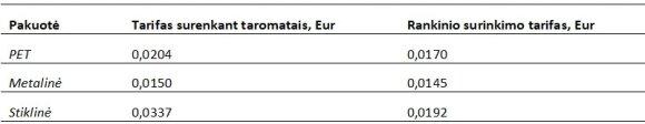 Surinkimo sąnaudų kompensavimo tarifai pardavėjams