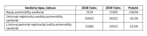 Naudotų automobilių sandoriai Lietuvoje