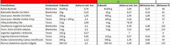 Po apsipirkimo palygino produktų kainas Lenkijoje ir Lietuvoje: skirtumą galima matuoti kartais