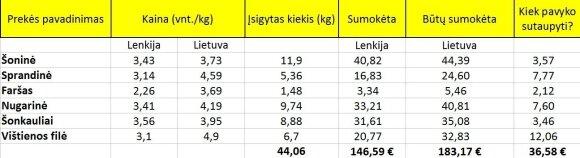 Lietuvis nusprendė apsipirkti Lenkijoje: suskaičiavo, kiek pavyko sutaupyti