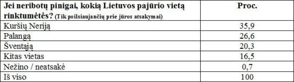 Kuo gąsdina Lietuvos kurortai