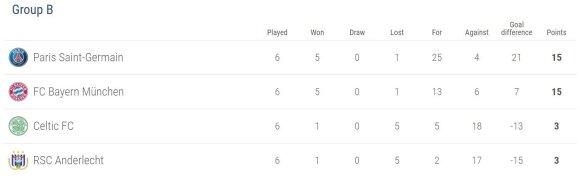 UEFA Čempionų lygos grupės lentelė po 6-o turo