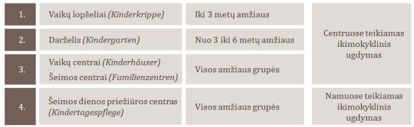 Ikimokyklinio ugdymo įstaigų tipai Vokietijoje