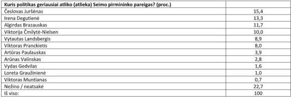 """""""Spinter tyrimai"""" apklausa: geriausiai pareigas atlikę Seimo pirmininkai."""