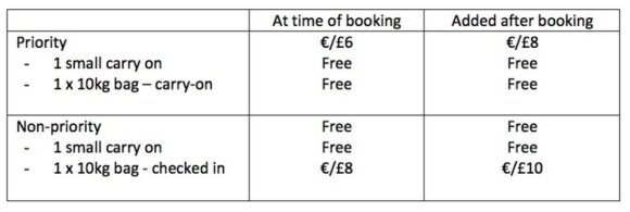 Новые правила провоза багажа в Ryanair