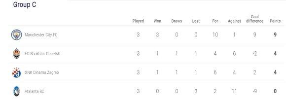 UEFA Čempionų lygos C grupė