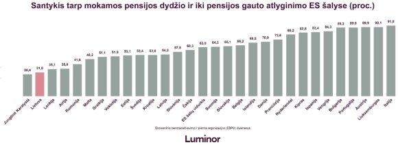 Pensijos ir prieš tai buvusios algos palyginimas Europoje