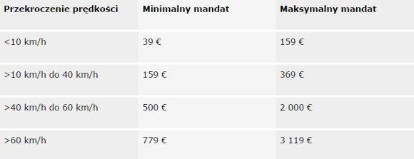 Mandat za przekroczenie prędkości we Francji