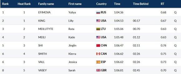 Pasaulio čempionato moterų 100 m plaukimo krūtine finalo dalyvės