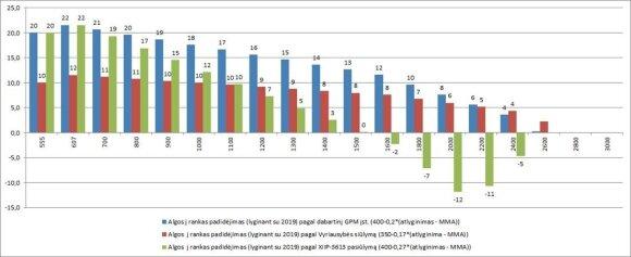 Algos į rankas padidėjimas pagal skirtingus scenarijus (Finansų ministerijos duomenys)