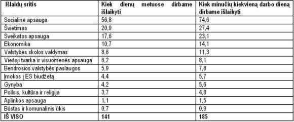 LLRI duomenys