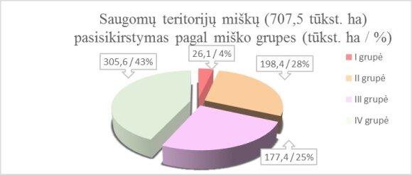 Miškų kirtimo statistika saugomose teritorijose