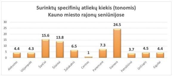Surinktų specifinių atliekų kiekis (tonomis)Kauno miesto rajonų seniūnijose