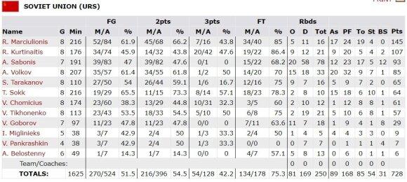SSRS rinktinės statistika Seulo olimpinio žaidynių krepšinio turnyre