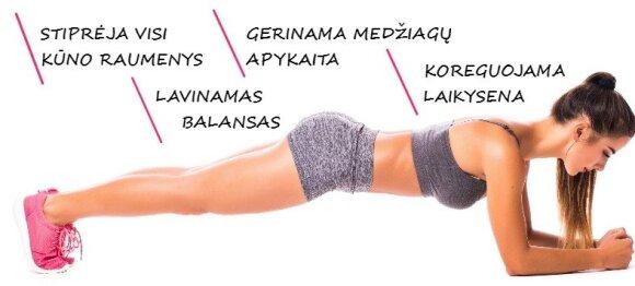 Kas vyks su tavo kūnu, jei <em>plankingą</em> darysi kiekvieną dieną