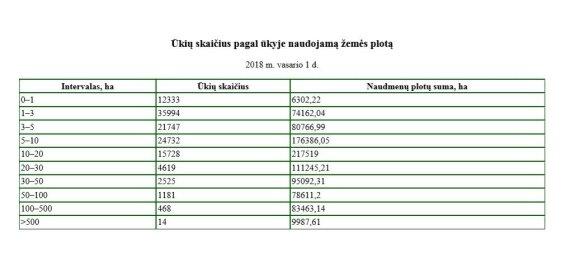 Lietuvos ūkių skaičiai, ŽŪIKVC informacija