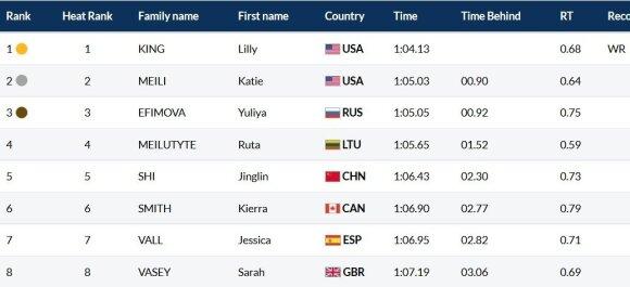 Pasaulio čempionato moterų 100 m plaukimo krūtine rungties finalo rezultatai