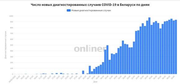 Tikroji Rusijos ir Baltarusijos kova su koronavirusu: skelbiamais skaičiais tikėti neįmanoma