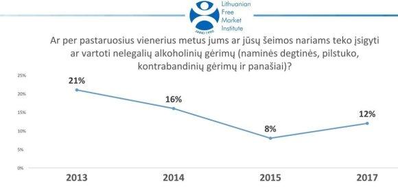 Štai ir viskas: lietuviai vėl grįžta prie nelegalaus alkoholio ir kontrabandinių cigarečių
