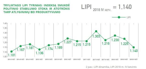 """""""Investors' Forum"""" Lietuvos investuotojų pasitikėjimo indekso tyrimas"""