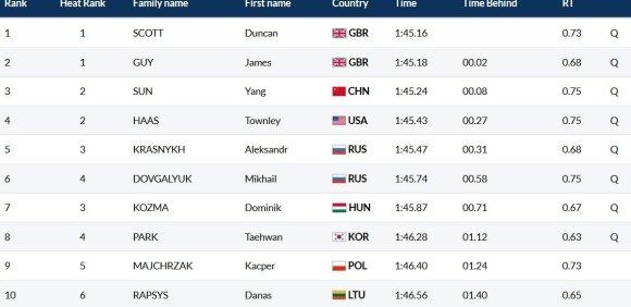 Pasaulio čempionato vyrų 200 m plaukimo laisvuoju stiliumi pusfinalio rezultatai